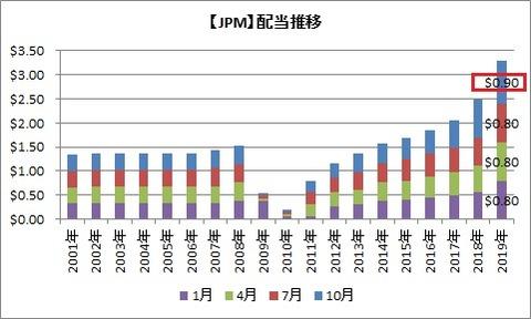 【JPM】配当推移