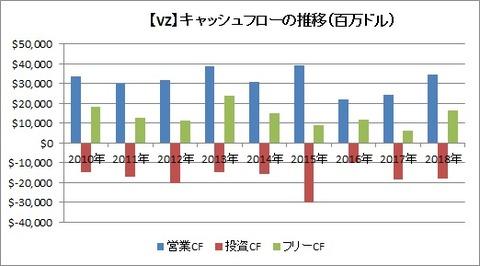 【VZ】CF推移
