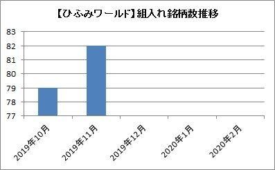 【ひふみワールド】組入れ銘柄数の推移