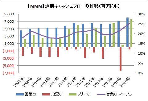 【MMM】通期CF推移
