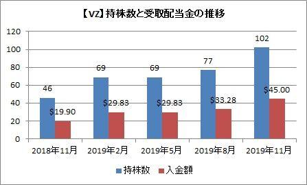 持株数と配当推移(2019年11月)