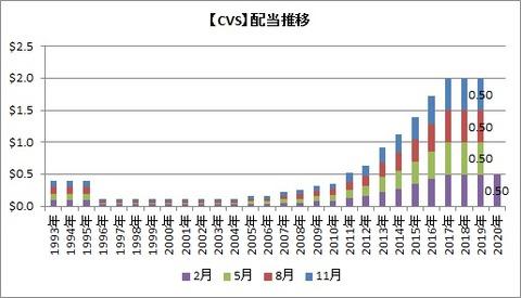 【CVS】配当推移