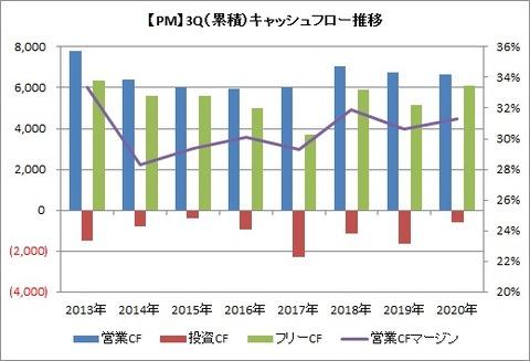【PM】3QCF推移