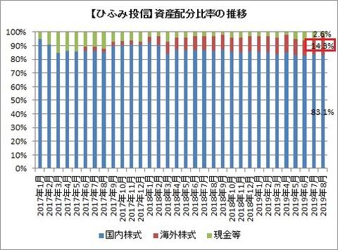 資産配分比率推移(2019年8月)