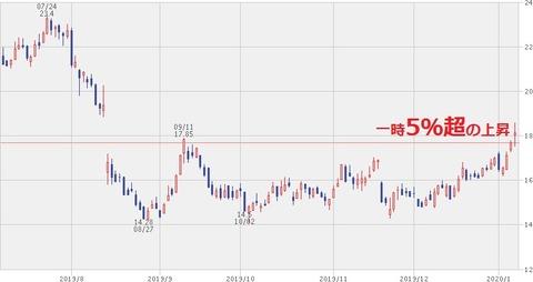 株価チャート(2020年1月8日)
