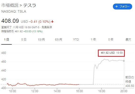 株価 時間 外 テスラ