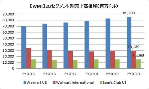 WMT 2Qセグメント別売上高推移