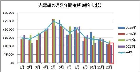 売電額の月別年間推移(経年比較)【2018年12月】