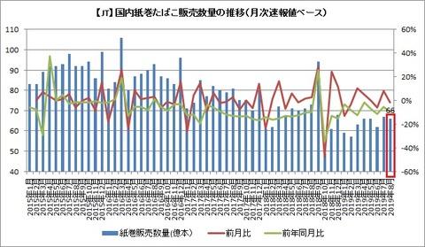 紙巻販売数量推移(月次速報)2019年8月