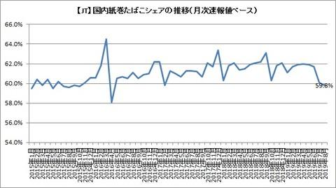 紙巻シェア推移(月次速報)2019年8月