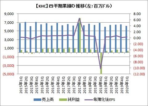 【KHC】四半期業績推移
