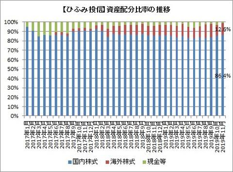 資産配分比率推移(2019年11月)