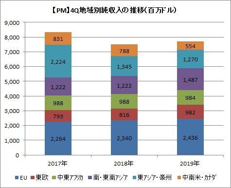 【PM】4Q地域別純収入の推移