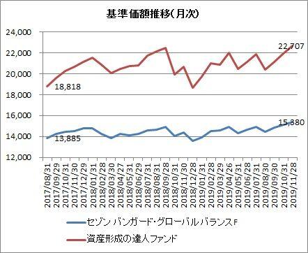 セゾン基準価額推移(月次)