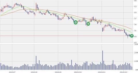 【KHC】6ヵ月株価チャート(12月14日)