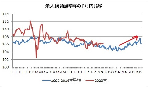 米大統領選挙年のドル円推移