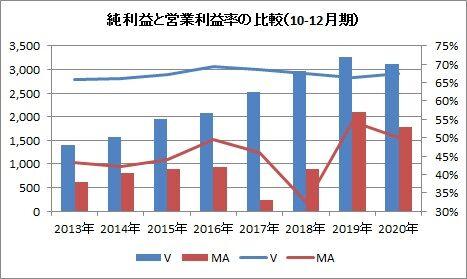 純利益比較(10-12月)