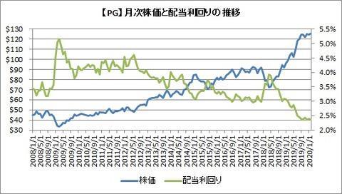【PG】株価と配当利回り