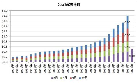 【CSL】配当推移