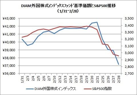 DIAM外国株式インデックスとS&P500(2020年2月)