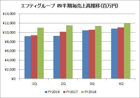 エフティグループ 四半期毎売上高推移(20184Q)