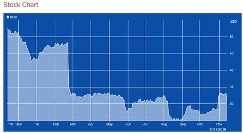 【KHC】Stock Chart