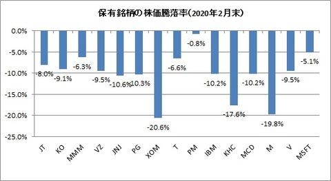 2020年2月末保有銘柄株価騰落率