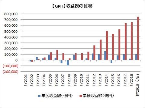 【GPIF】収益額の推移