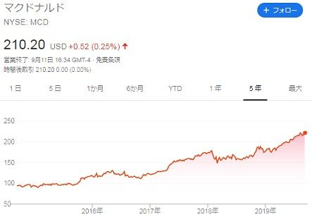 【MCD】株価チャート