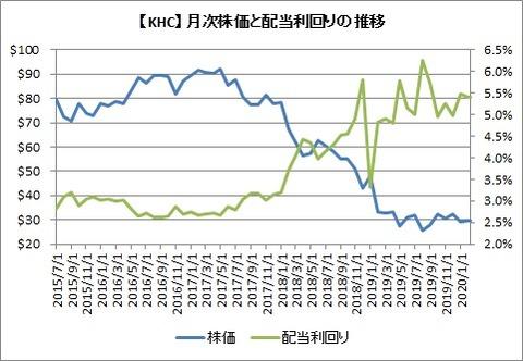 【KHC】株価と配当利回り