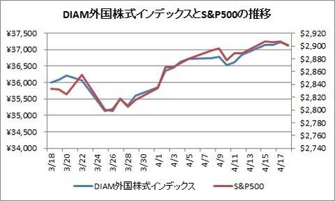 DIAM外国株式インデックスとS&P500(2019年4月)