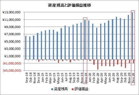 2020年12月末資産額と評価損益推移