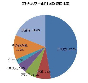 【ひふみワールド】国別資産比率(2019年11月)