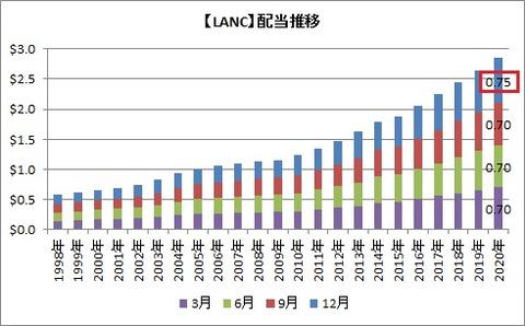 【LANC】配当推移