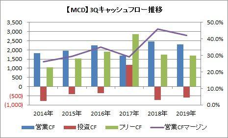 【MCD】3QCF推移