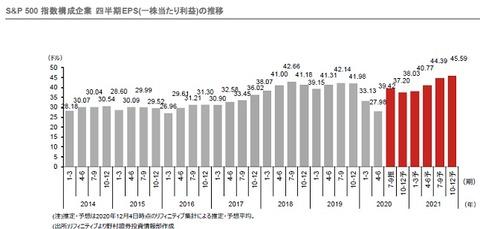 【野村證券】2月レポートより(四半期EPS)