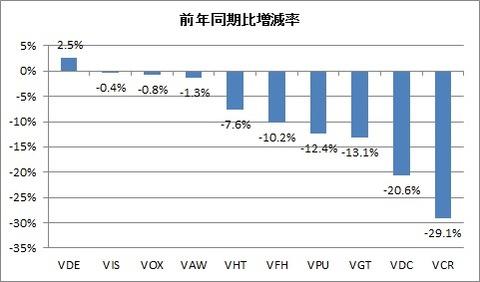 2Q配当(前年同期比増減率)