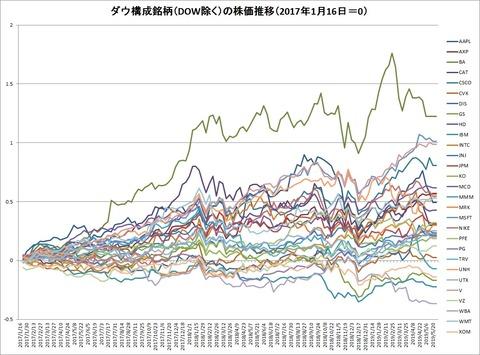 ダウ構成銘柄(DOW除く)株価推移(2017年1月=0)