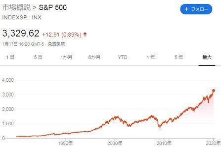SP500チャート