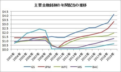 主要金融銘柄の年間配当の推移