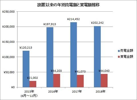 設置以来の年別売電額と買電額の推移