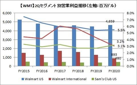 WMT 2Qセグメント別営業利益推移
