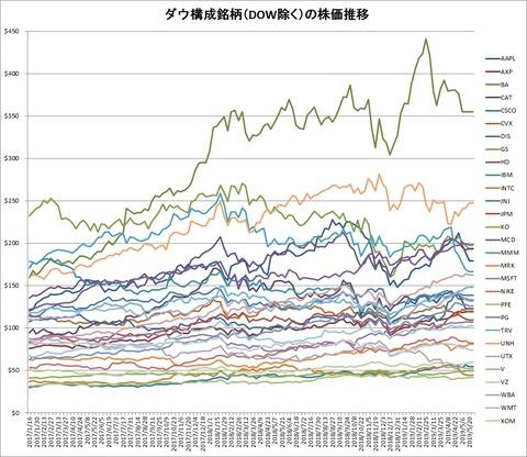 ダウ構成銘柄(DOW除く)株価推移(2017年1月~2019年5月)
