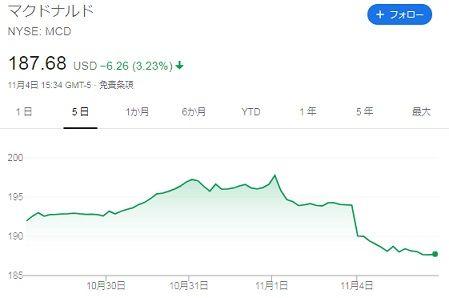 【MCD】株価チャート(2019年11月4日)