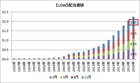 【LOW】配当推移