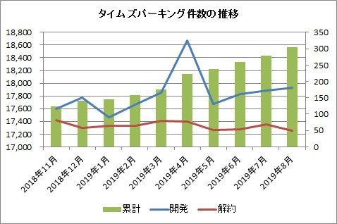 タイムズパーキング件数の推移(月次)