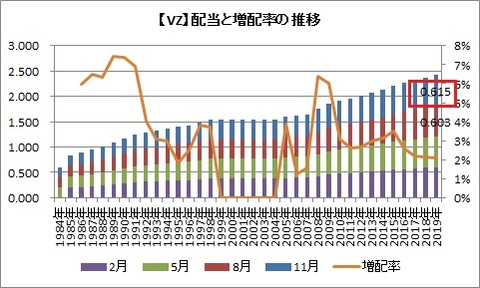ベライゾン配当金と増配率の推移