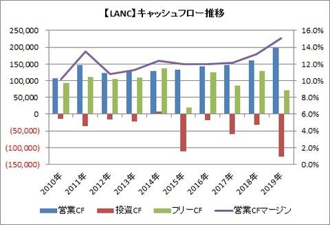 【KANC】CF推移