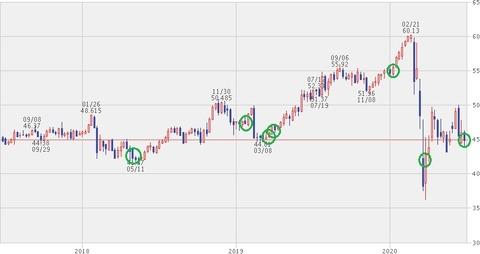 【KO】株価チャート(2020年6月26日)