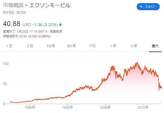 株価 xom